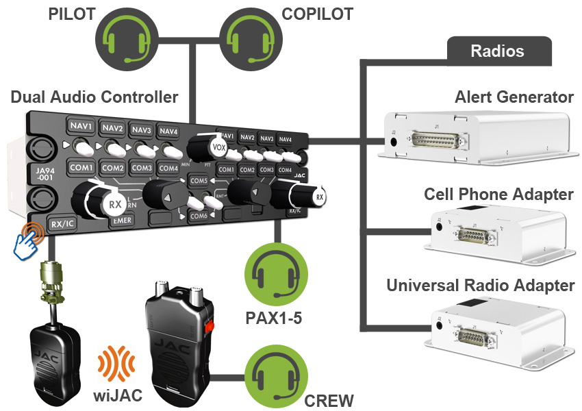 System Diagram for forestry aircrafts - JA94 Dual Audio Controller - JA33 Cell Phone Adapter - JA34 Universal Radio Adapter - JA37 Alert Generator